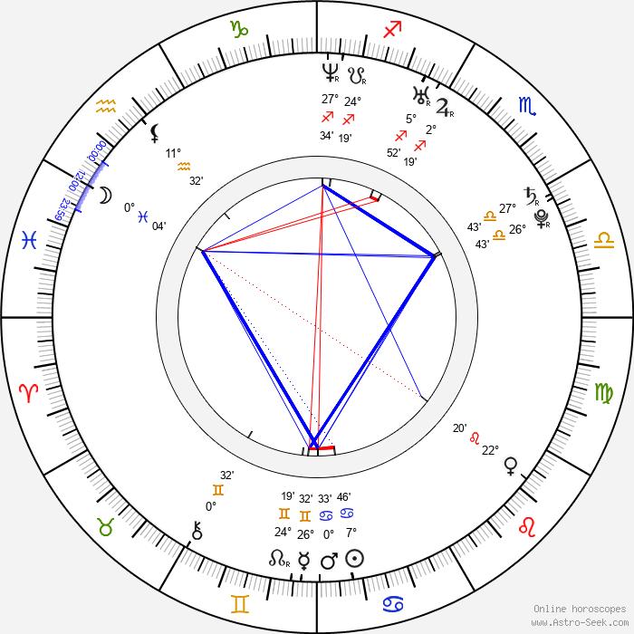 Jae-hyeong Jeon - Birth horoscope chart
