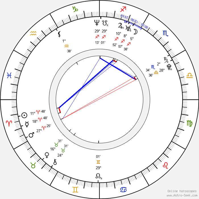 Jae-wook Kim - Birth horoscope chart