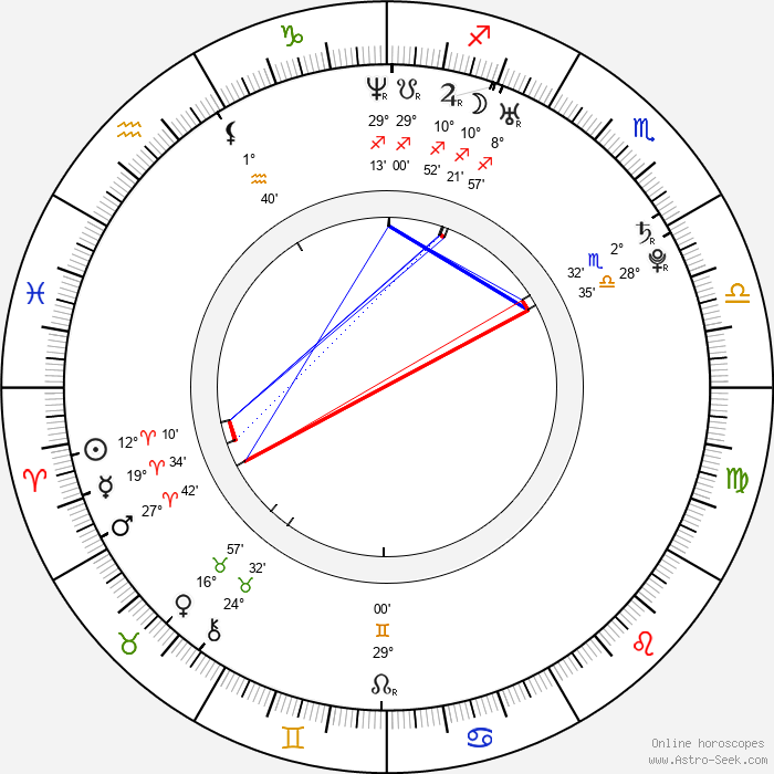 Jae-wook Kim - Birth horoscope chart