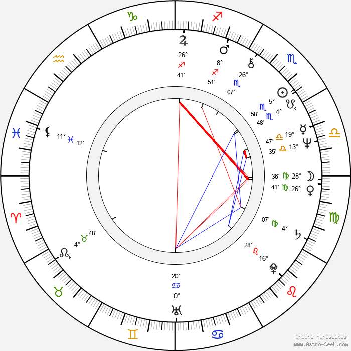 Jag Mundhra - Birth horoscope chart