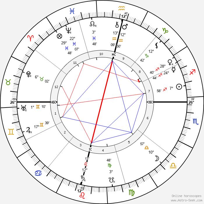 Jagadish Chandra Bose - Birth horoscope chart