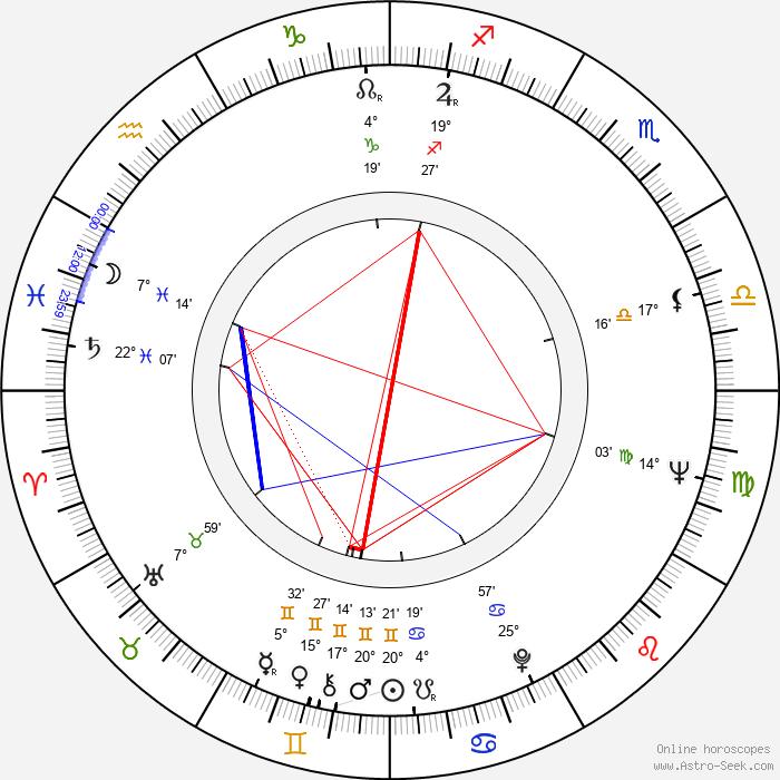 Jaime Camino - Birth horoscope chart