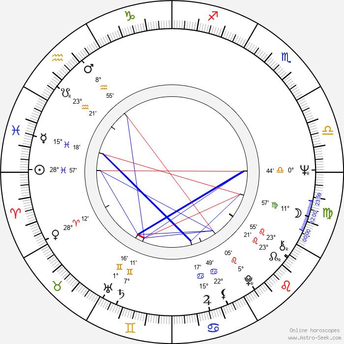 Jaime Chávarri - Birth horoscope chart