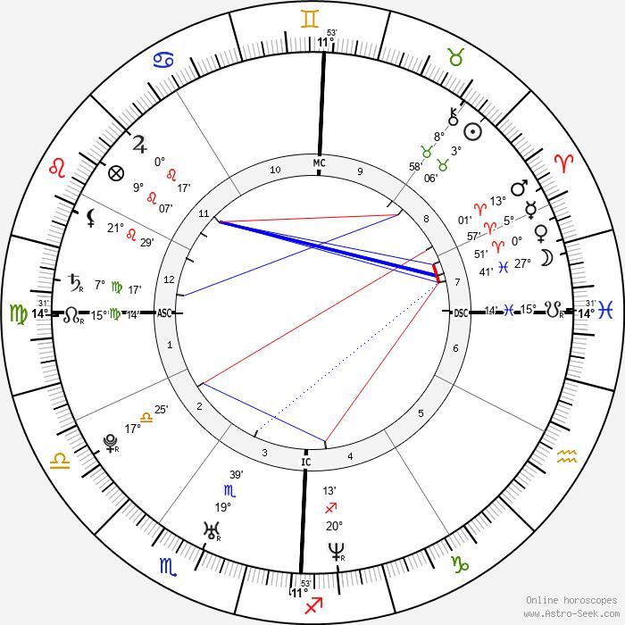 Jaime King - Birth horoscope chart