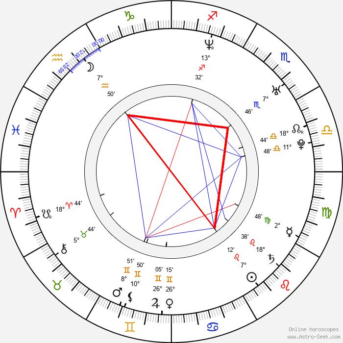 Jaime Pressly - Birth horoscope chart