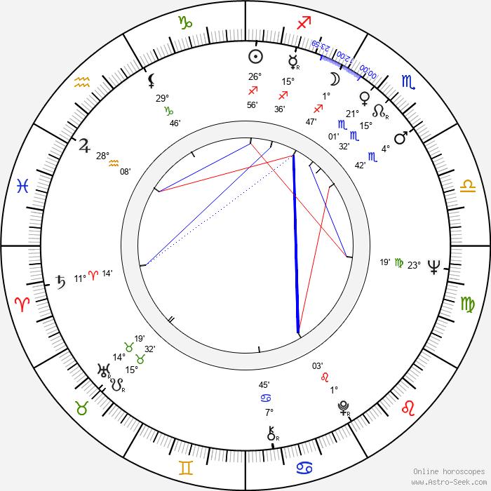 Jaime Sánchez - Birth horoscope chart