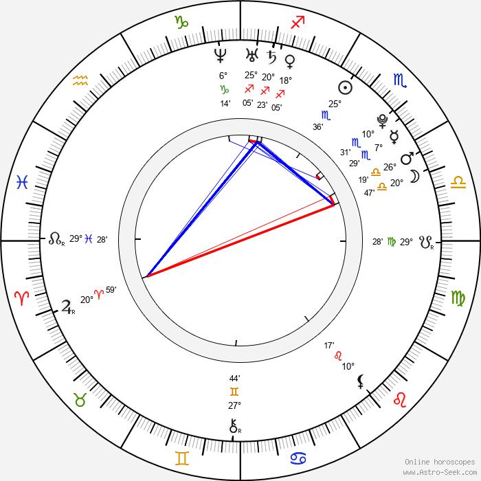 Jake Abel - Birth horoscope chart