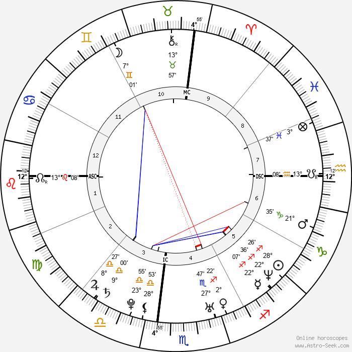 Jake Gyllenhaal - Birth horoscope chart