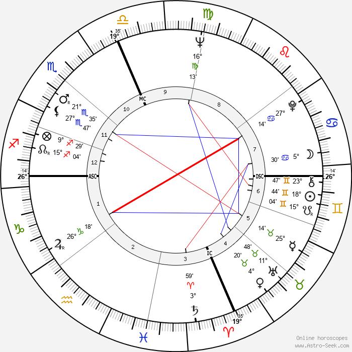 Jake Jacobs - Birth horoscope chart