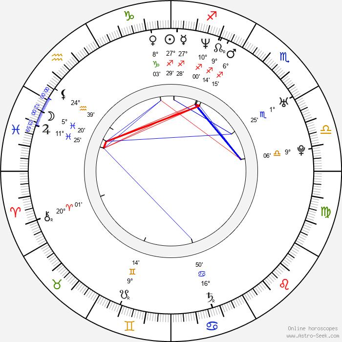 Jake Plummer - Birth horoscope chart