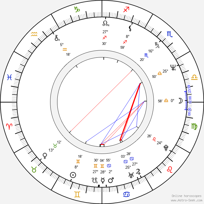Jake Roberts - Birth horoscope chart