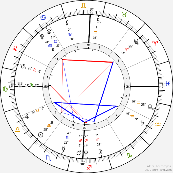 Jake Striker - Birth horoscope chart