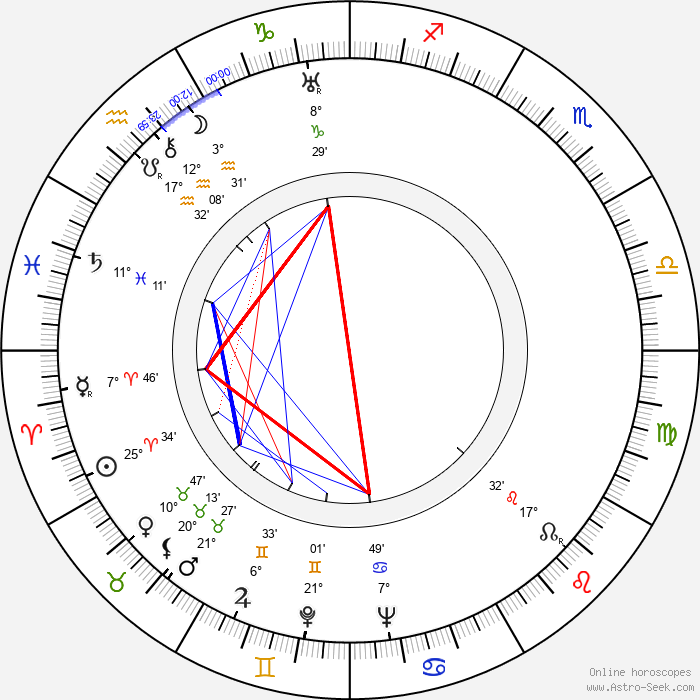 Jakob Gimpel - Birth horoscope chart
