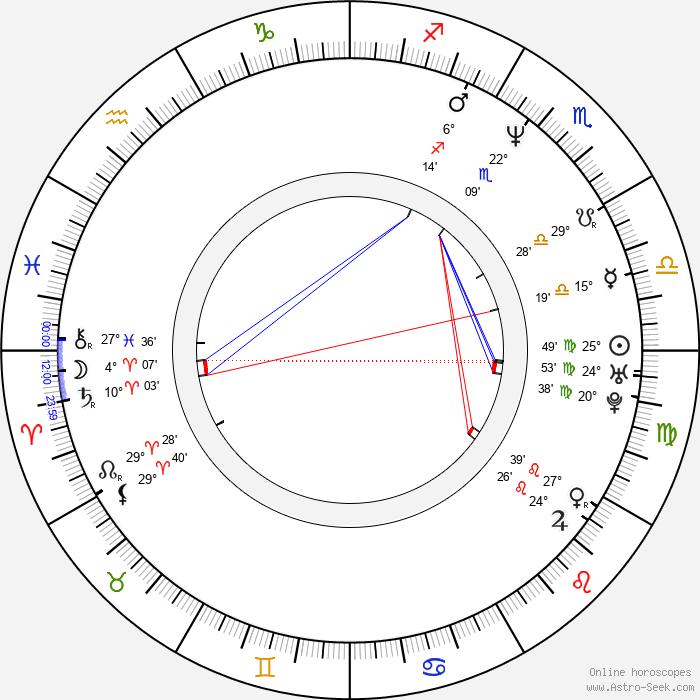 Jakob Schäuffelen - Birth horoscope chart