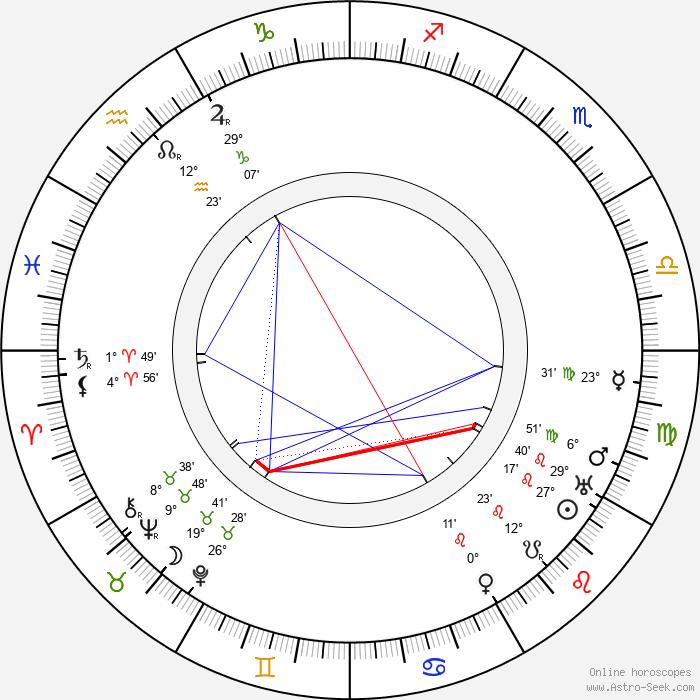 Jakub Deml - Birth horoscope chart