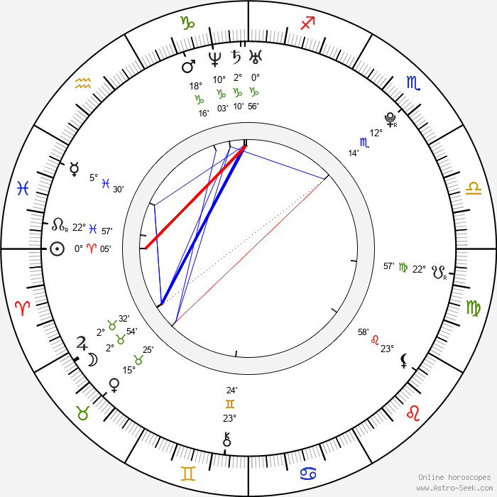 Jakub Gierszal - Birth horoscope chart