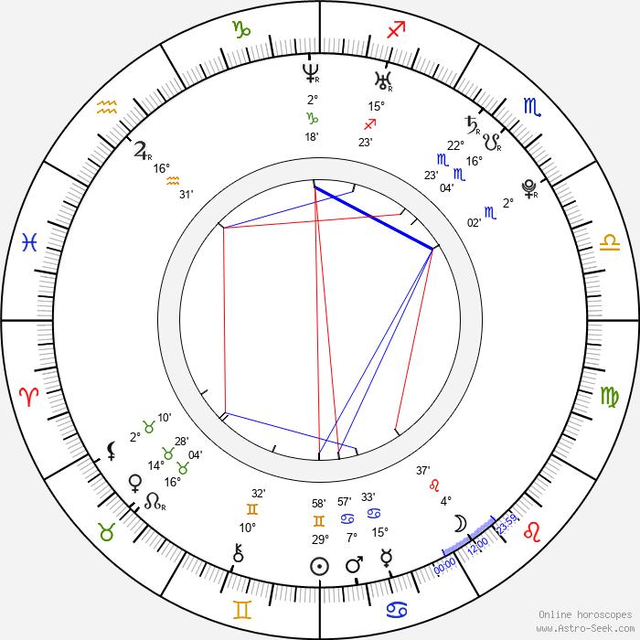 Jakub Hussar - Birth horoscope chart