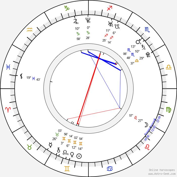 Jakub Klepiš - Birth horoscope chart