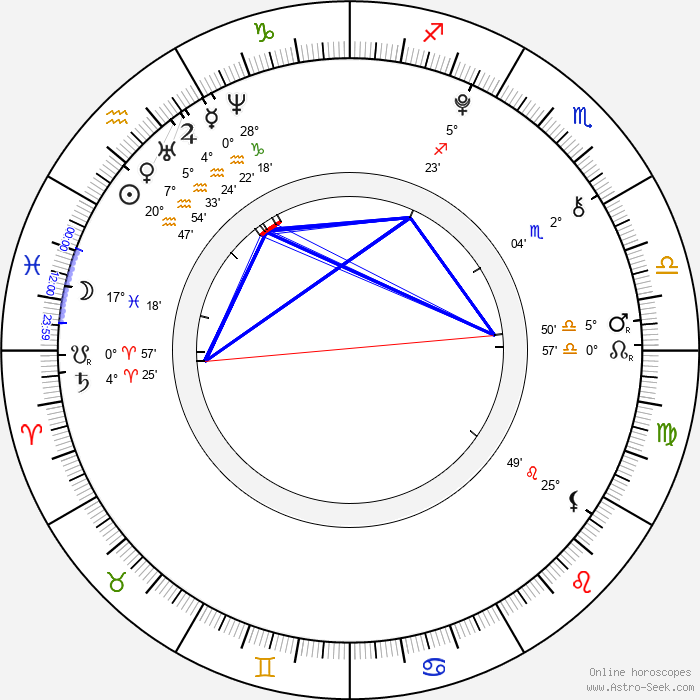 Jakub Meier - Birth horoscope chart