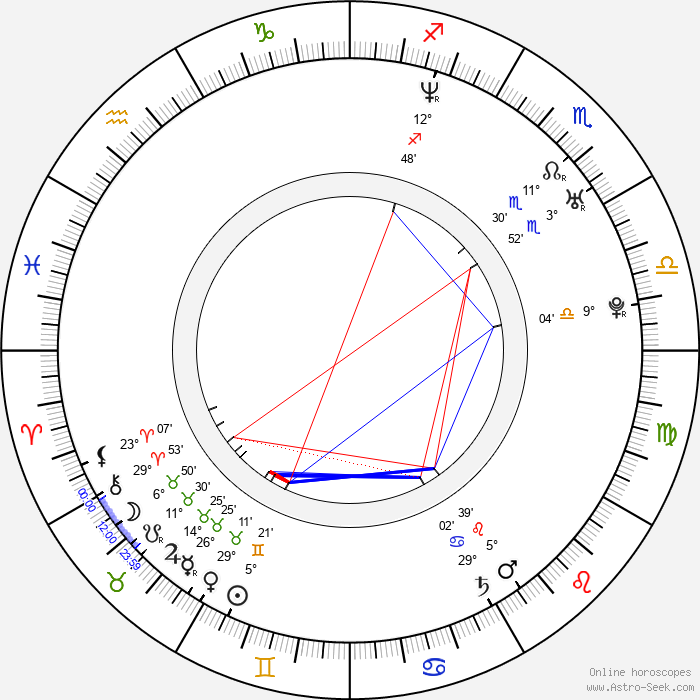 Jakub Palacz - Birth horoscope chart