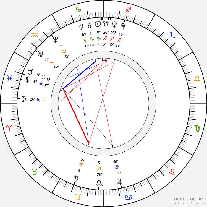 Jakub Pozler - Birth horoscope chart