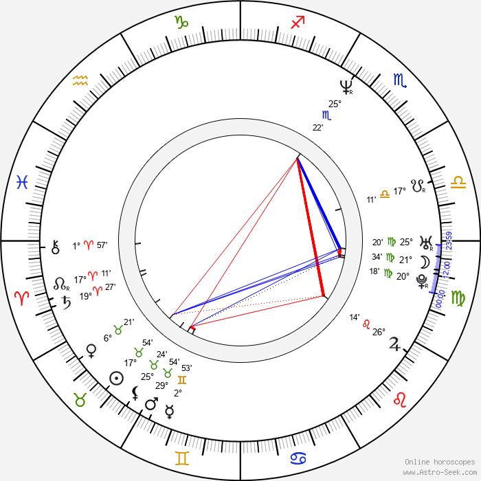 Jakub Špalek - Birth horoscope chart