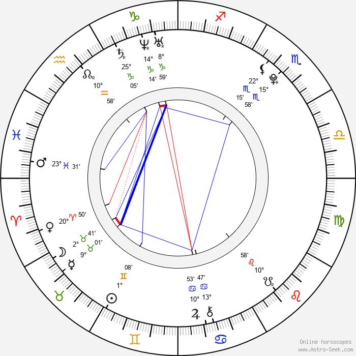 Jakub Štáfek - Birth horoscope chart
