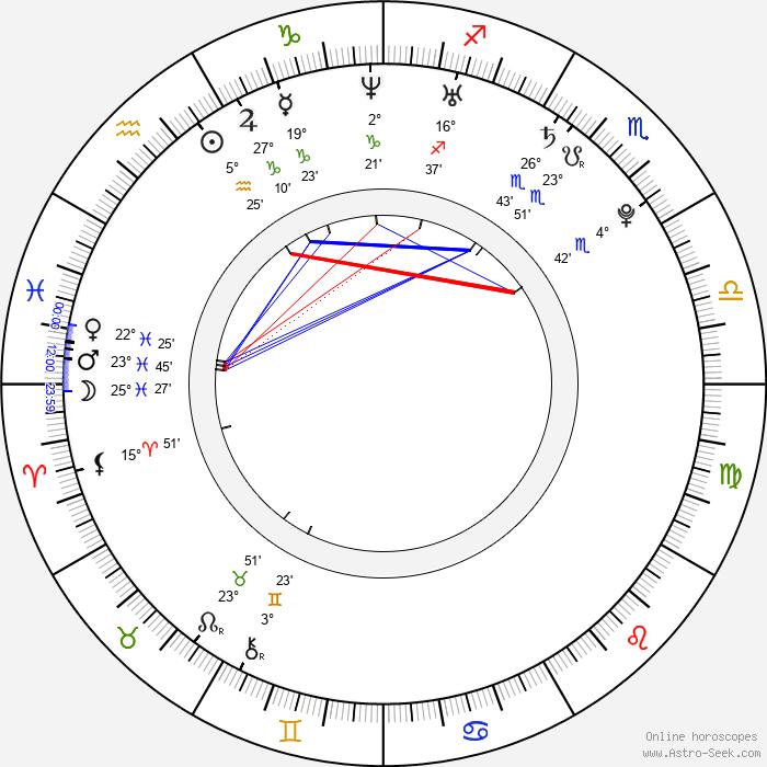 Jakub Strzelecki - Birth horoscope chart