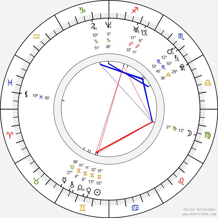 Jakub Tvrdík - Birth horoscope chart