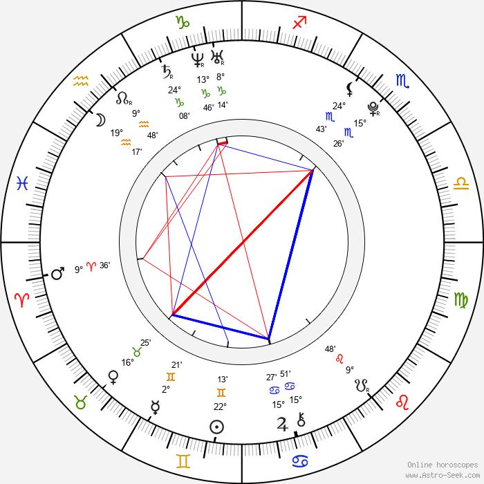 Jakub Zedníček - Birth horoscope chart