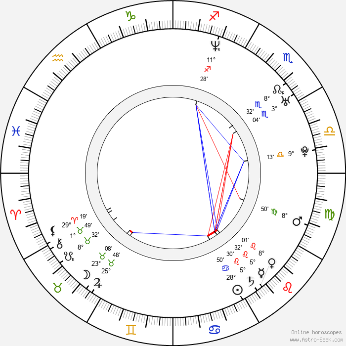 Jalmari Helander - Birth horoscope chart