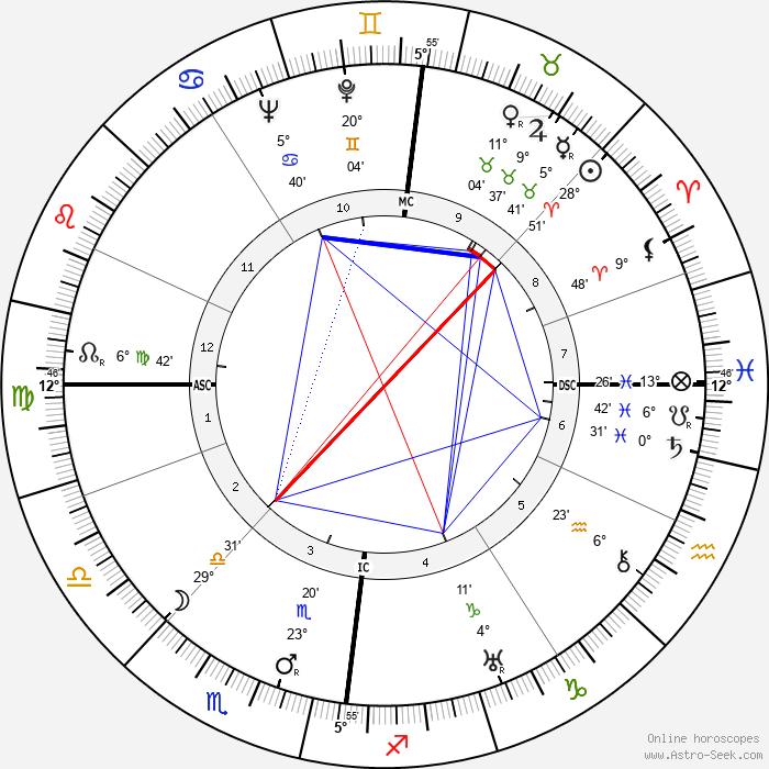James A. Mollison - Birth horoscope chart