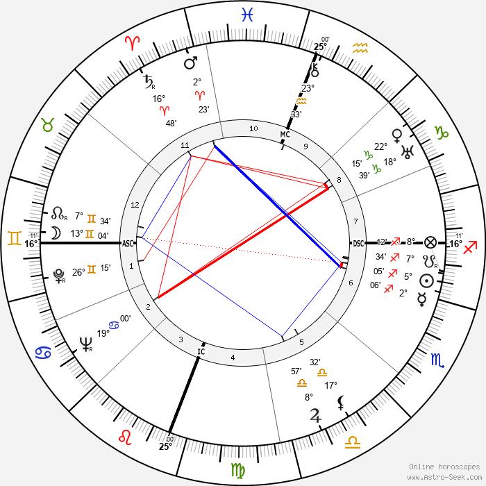 James Agee - Birth horoscope chart