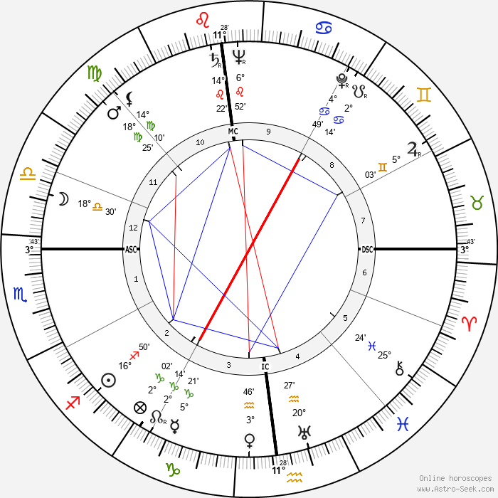 James Angleton - Birth horoscope chart