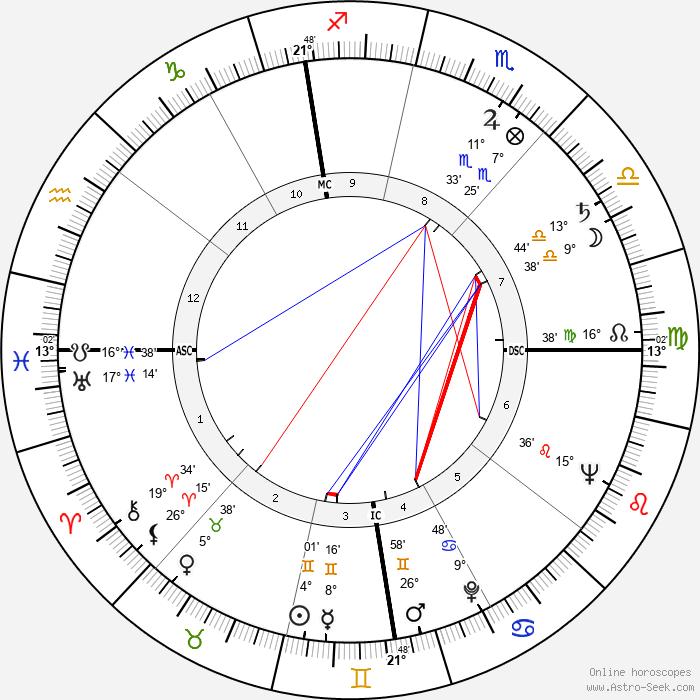 James Arness - Birth horoscope chart