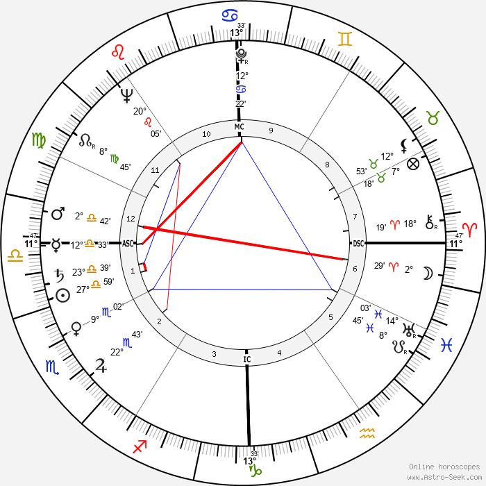 James Arthur Hill - Birth horoscope chart