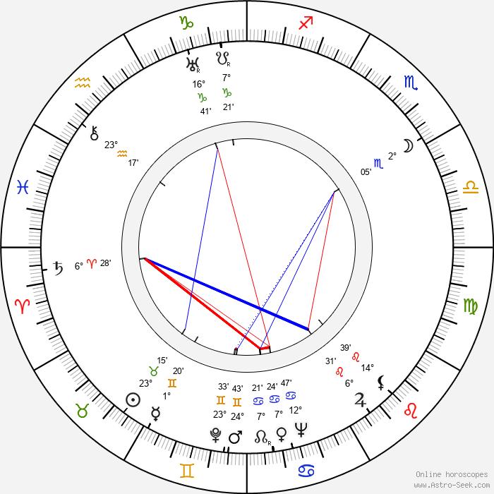 James B. Clark - Birth horoscope chart