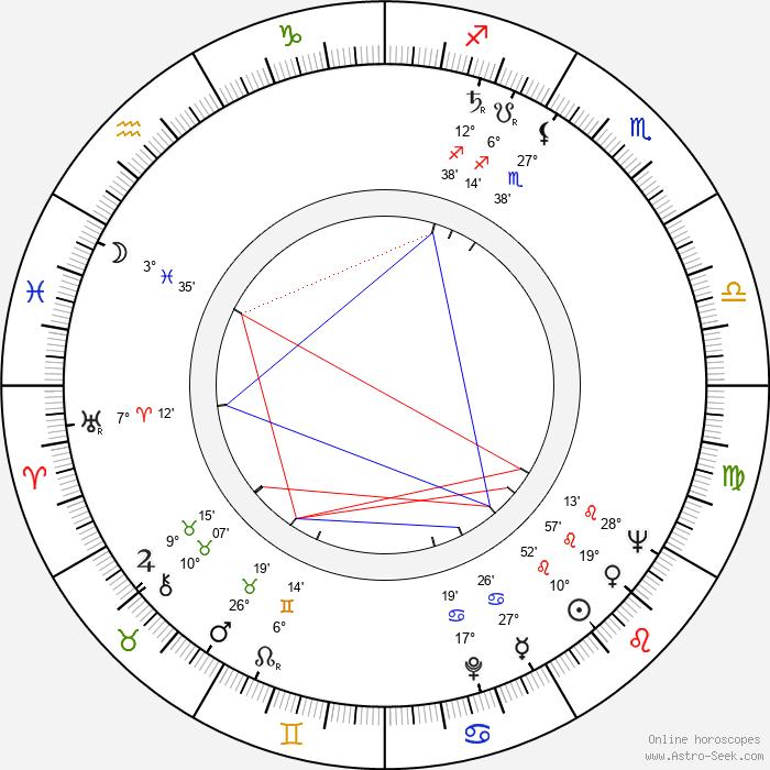 James B. Harris - Birth horoscope chart