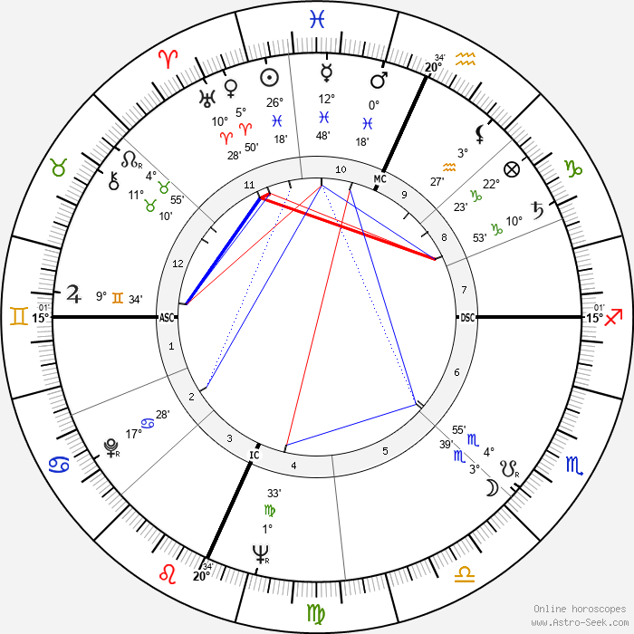 James B. Irwin - Birth horoscope chart
