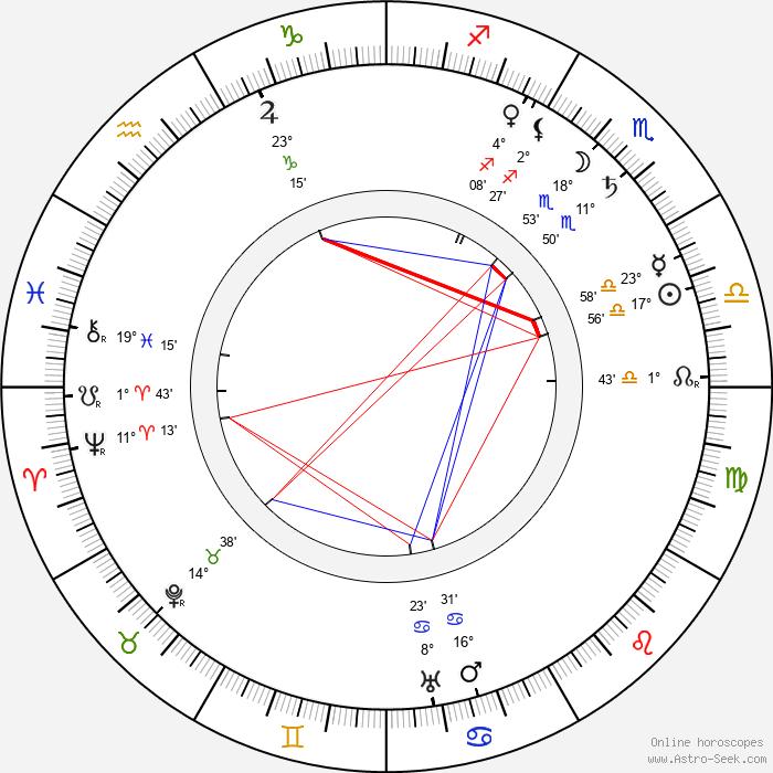James B. 'Pop' Kenton - Birth horoscope chart