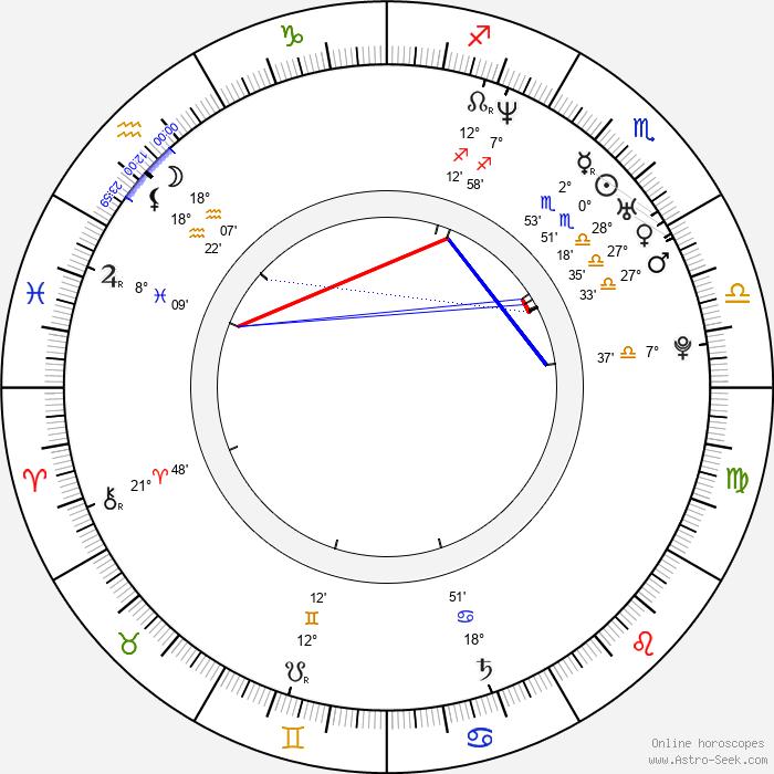 James Babson - Birth horoscope chart