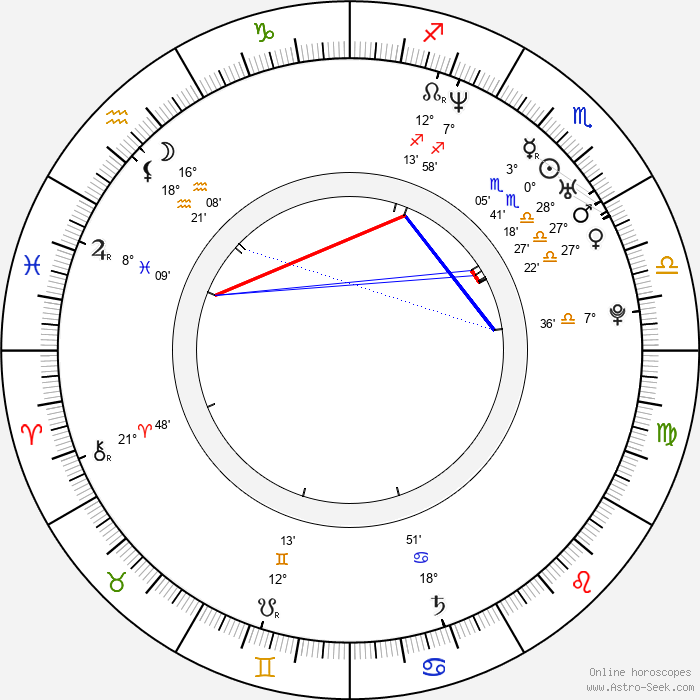 James Babson - Birth horoscope chart