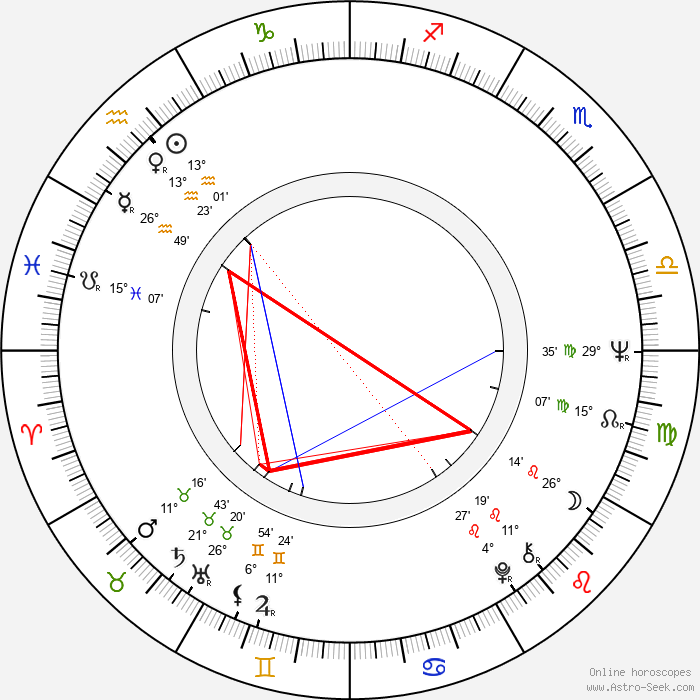 James Blood Ulmer - Birth horoscope chart