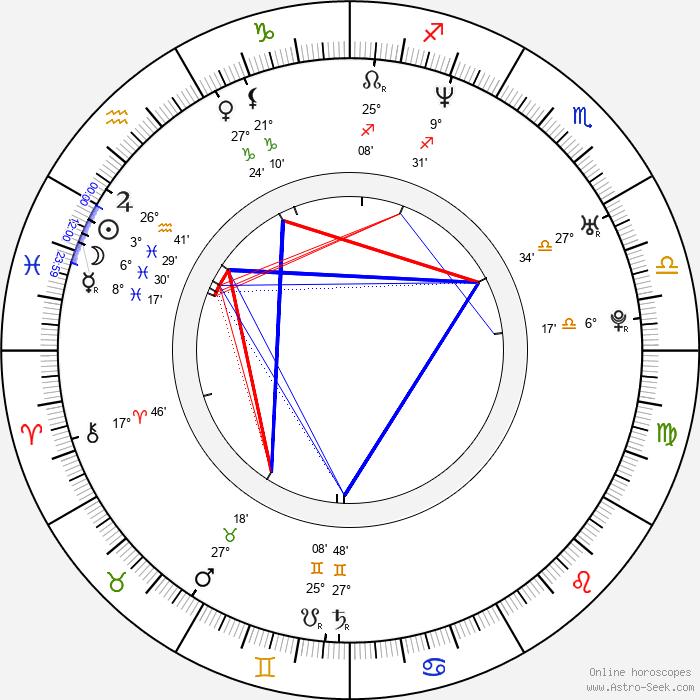 James Blunt - Birth horoscope chart