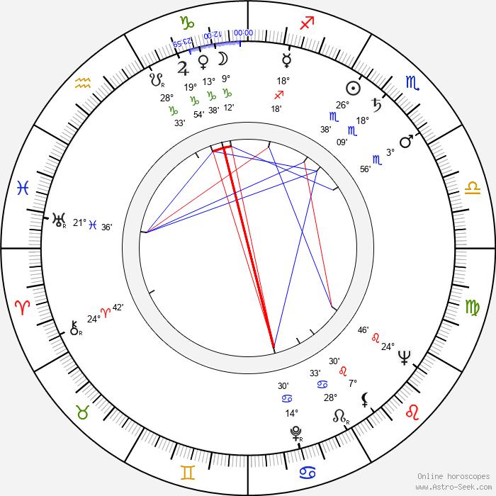 James Boyle - Birth horoscope chart