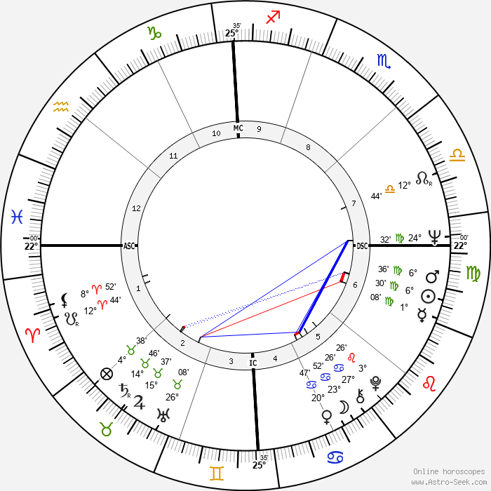 James Brady - Birth horoscope chart