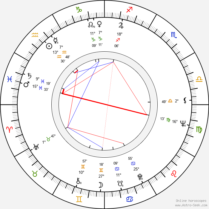 James Bridges - Birth horoscope chart