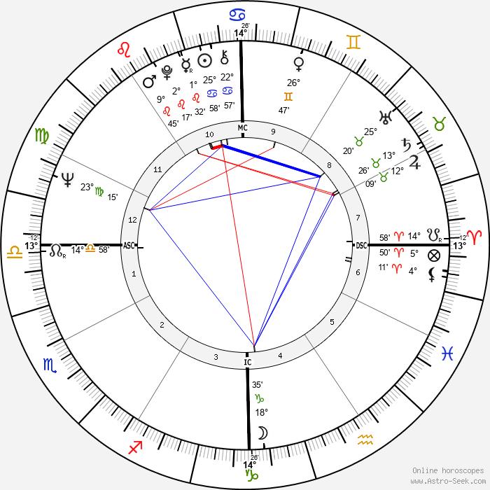 James Brolin - Birth horoscope chart