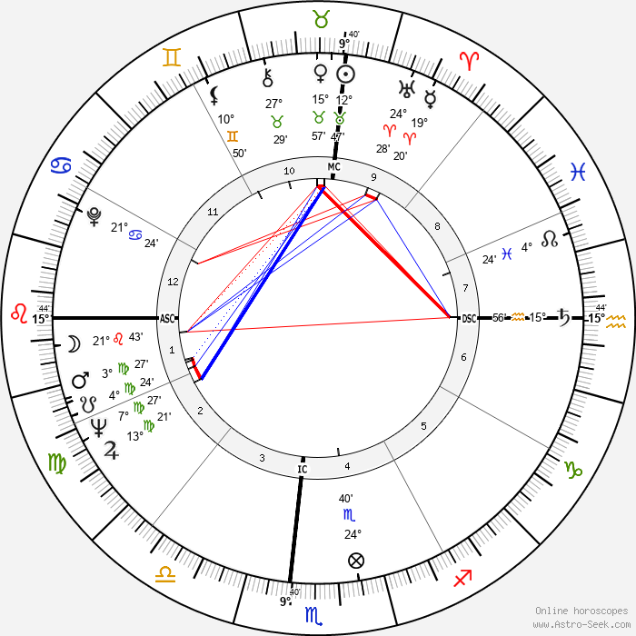 James Brown - Birth horoscope chart