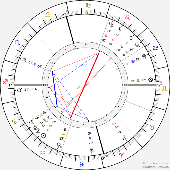 James Bryan - Birth horoscope chart